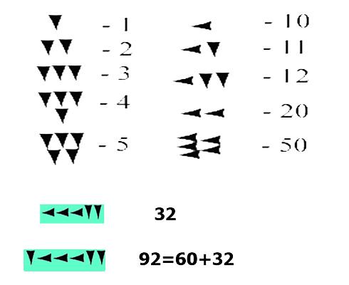 Вавилонская шестидесятеричная система с клиньями двух видов