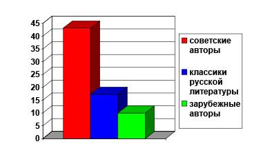 Читательские предпочтения советской молодёжи 1930-х гг.